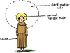 Cartoon: Dark Matter Halo (small) by Ellis Nadler tagged halo,saint,monk,priest,dark,matter,cosmology,astronomy,religion,science,physics,arrow