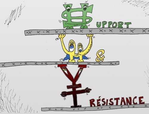 Cartoon: support et resistance options (medium) by BinaryOptionsBinaires tagged webcomic,comique,caricature,usd,eur,jpy,dollar,euro,yen,resistance,support,action,devises,forex,trading,tradez,trader,optionsclick,binaires,options,binaire,option